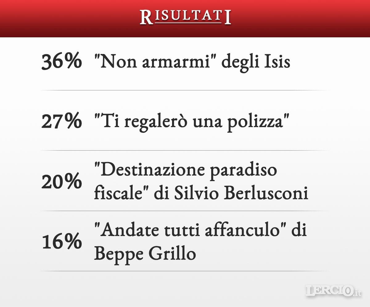 Risultati sondaggio Sanremo 2017