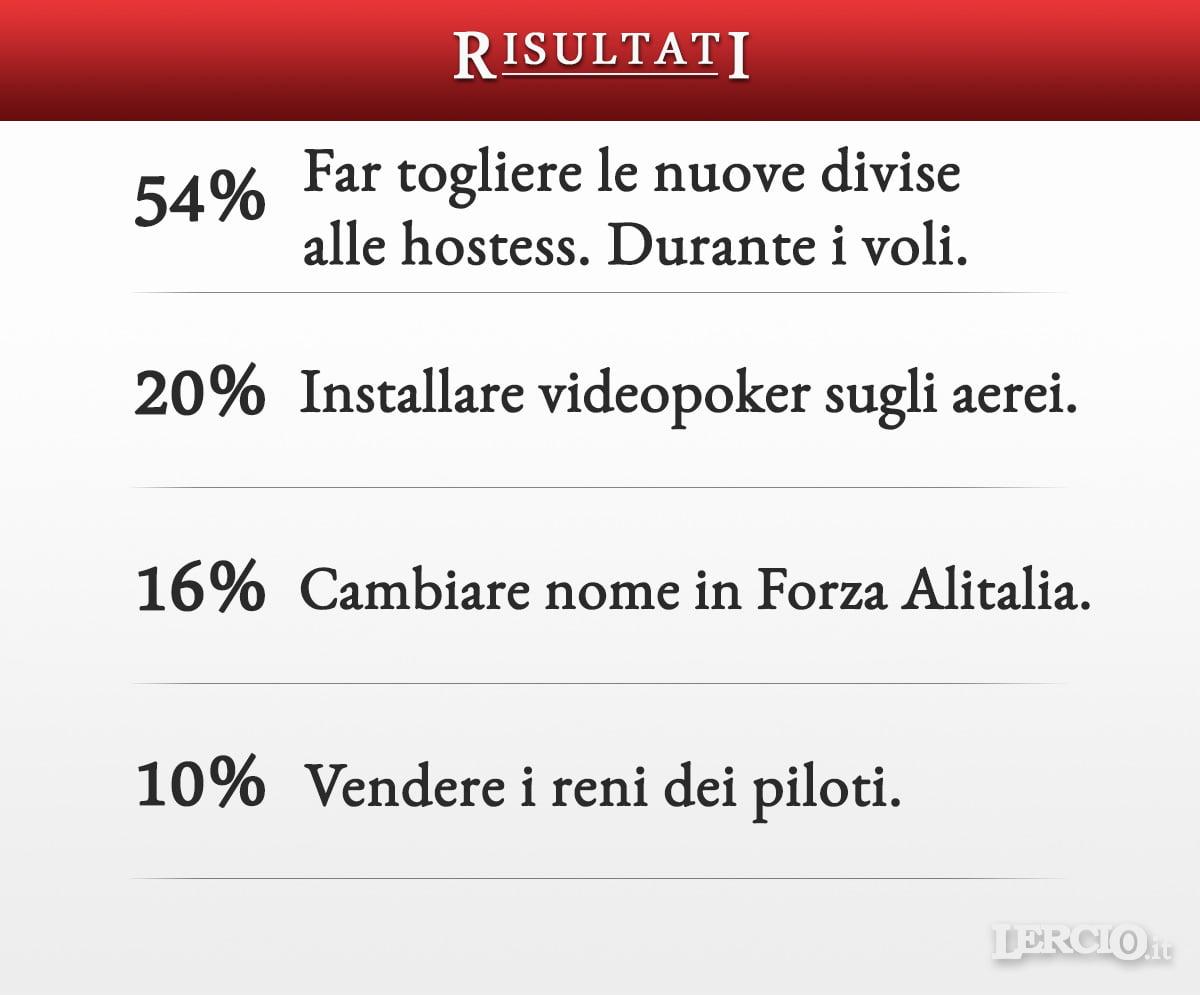 Risultati Sondaggio - Alitalia