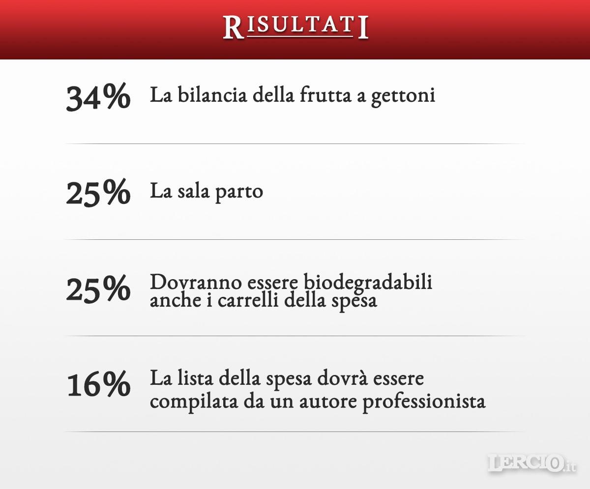 Risultati Sondaggio - Sacchetti